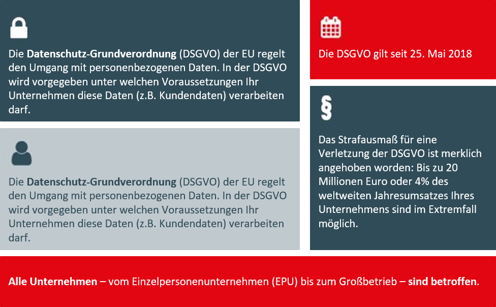 Fakten zur EU-DSGVO