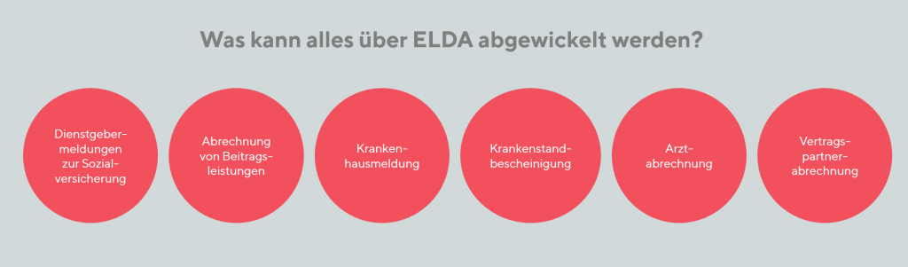 ELDA Übertragung