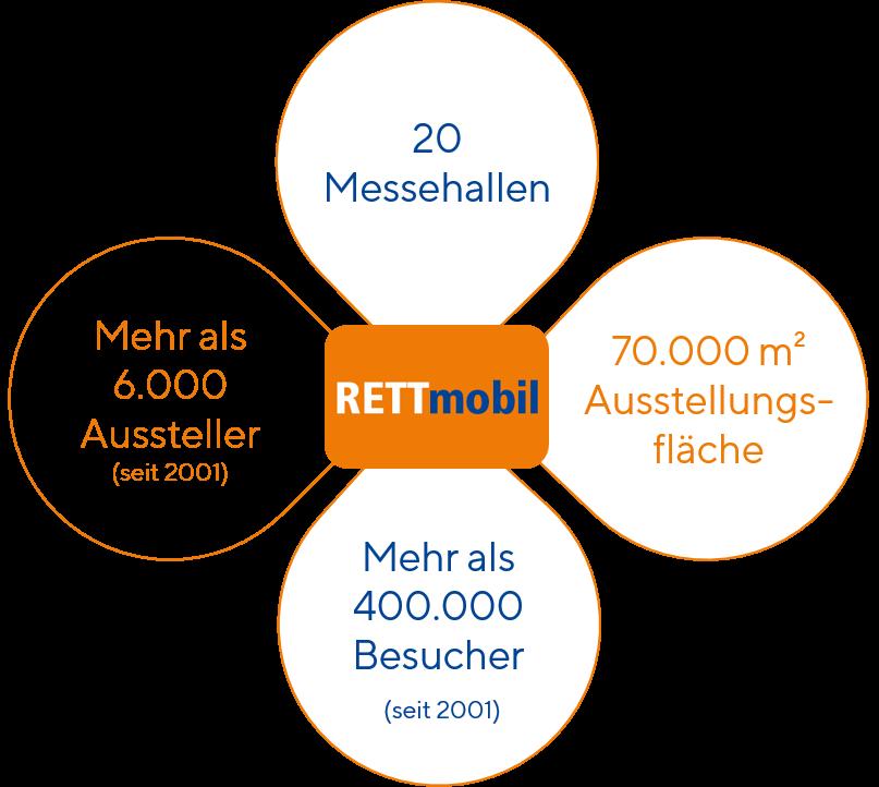 Rettmobil in Zahlen
