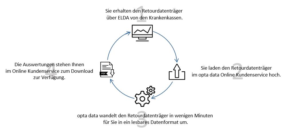 Ablauf ELDA-Retourdatenträger-Auswertung durch opta data