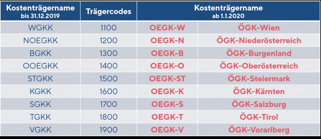 Trägercodes ÖGK
