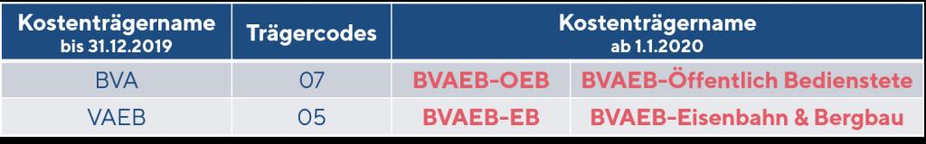 Trägercodes BVAEB