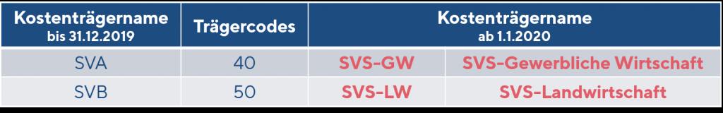 Trägercodes SVS